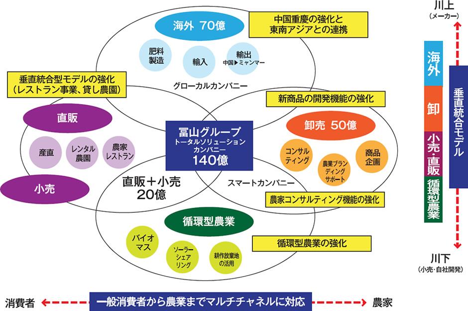 冨山の事業モデル